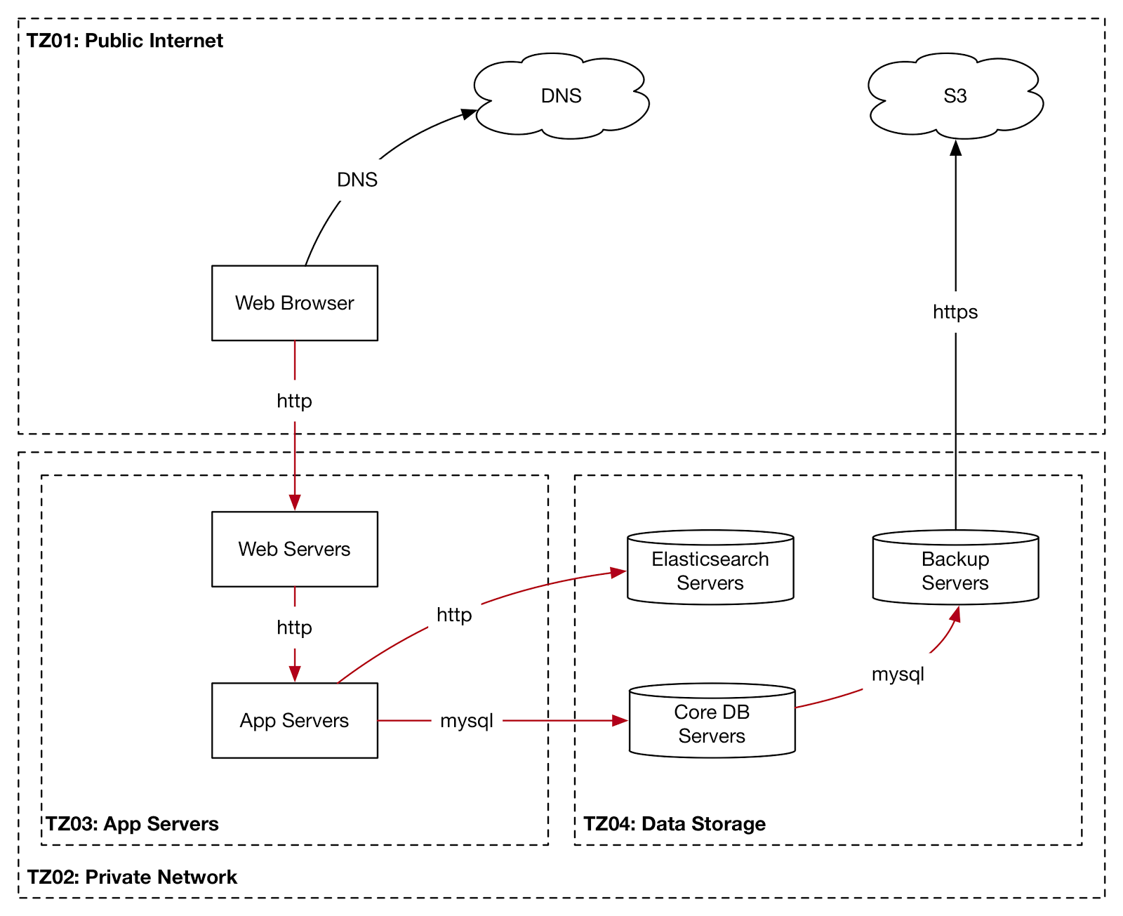 Threat modelling and infrastructure risk assessment at swiftype infrastructure diagram example pooptronica