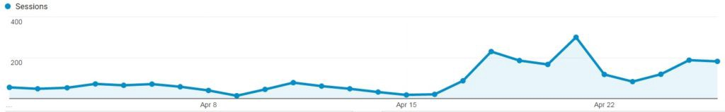 How A Two Year Old Blog Post Generated $1,000 in Revenue in 7 Days - Web Traffic