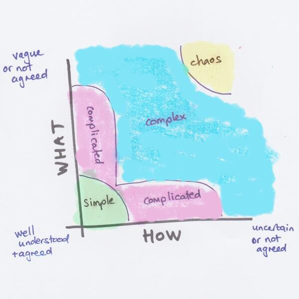 Stacey Uncertainty Matrix - Agile Marketing is needed because most marketing is done in the complex domain