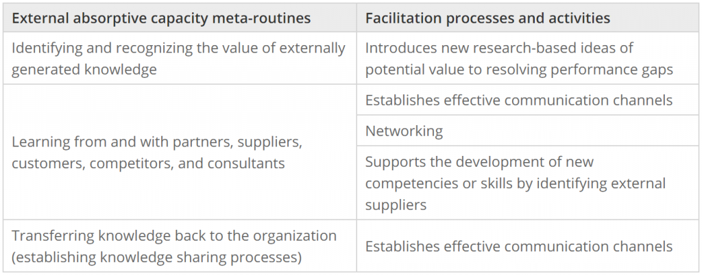Map of facilitation processes and activities to external absorptive capacity meta-routines