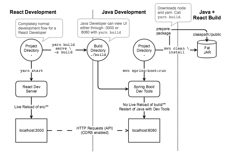 Hybrid spring boot and react or angular a better way and has integrated building of react assets with the spring project here is a diagram that represents the workflow of this configuration ccuart Gallery