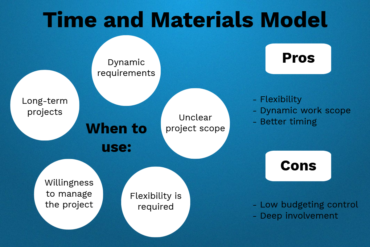 Time And Materials Construction Contract Annual Financial