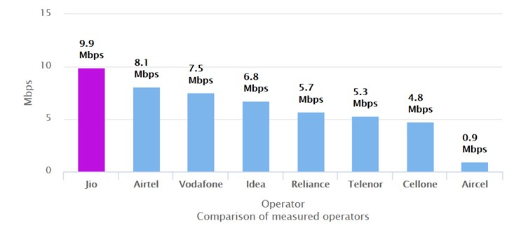 TRAI Data Says That Jio Offers The Fastest 4G Service
