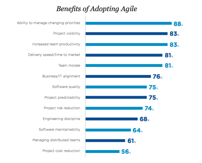 benefits of agile