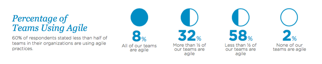 teams using agile