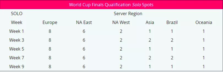 the tournament will reach its climax when the top 100 solo and top 50 duo players from the qualifiers ultimately battle it out for 30 000 000 - fortnite arena duo points