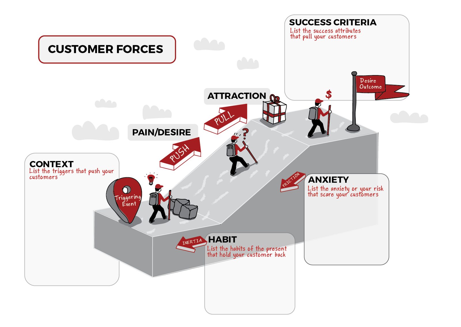 The Science of How Customers Buy Anything – Love the Problem