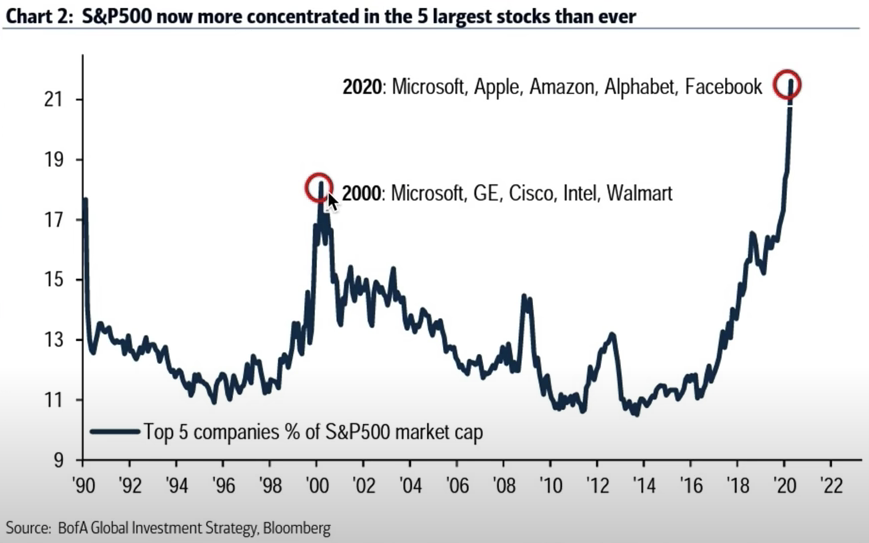Narrowing of market depth as top companies occupy 21% of the whole index.