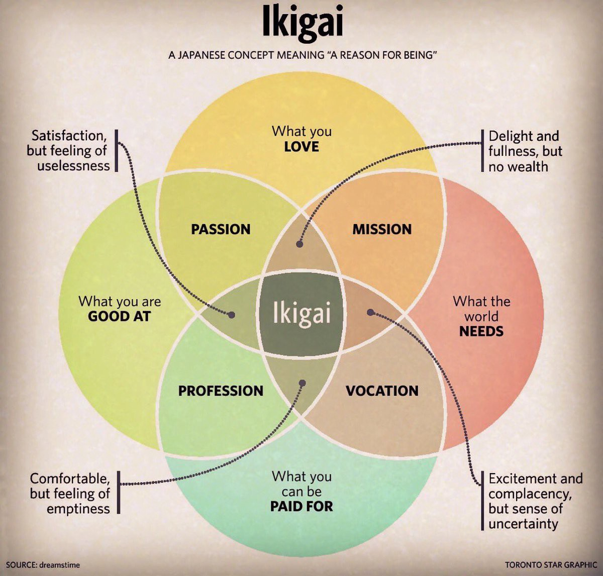 How to re discover your purpose findingyourpurpose medium these are illustrated as overlapping circles and in the intersections you find your passion profession mission and vocation if you succeed in aligning ccuart Choice Image