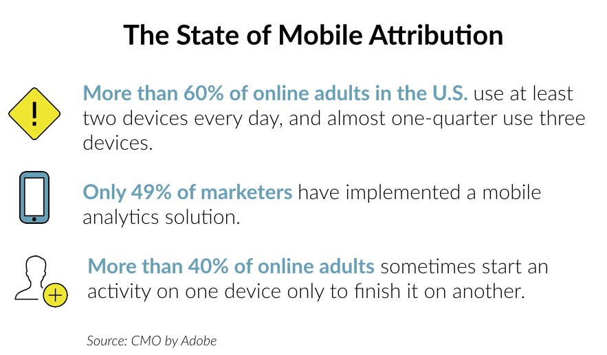 The State of Mobile Attribution