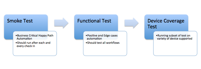 Mobile Testing Strategy For Enterprise Apps Testvagrant Medium