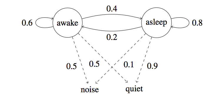 A Deep Dive Into Part Of Speech Tagging Using The Viterbi Algorithm