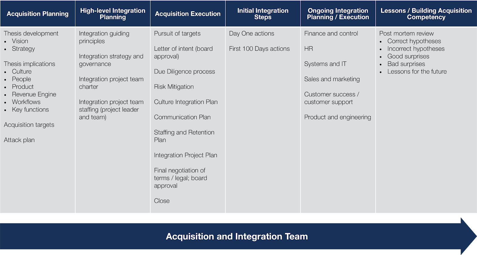 Tejas Oza In His Presentation Post Acquisition Integration Framework Offers An Organizational Structure For The Team