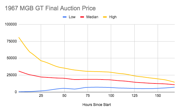 Estimated final auction price and error bars on final auction price for 1967 MGB GT