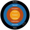 Gamification is not just points and badges