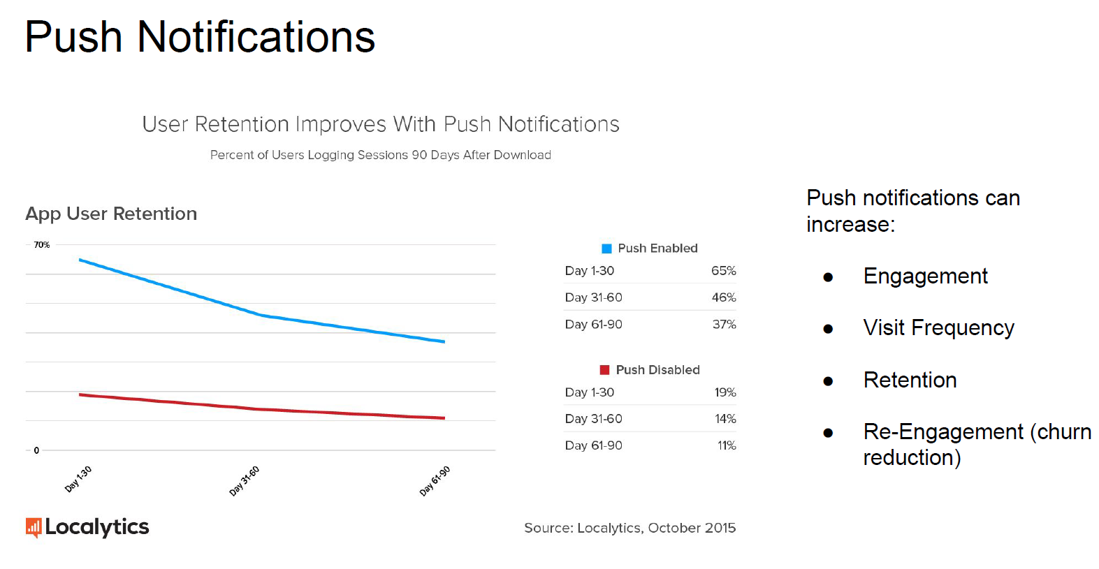 How To Build A Kick Ass Notifications System The Mobile Growth Stack