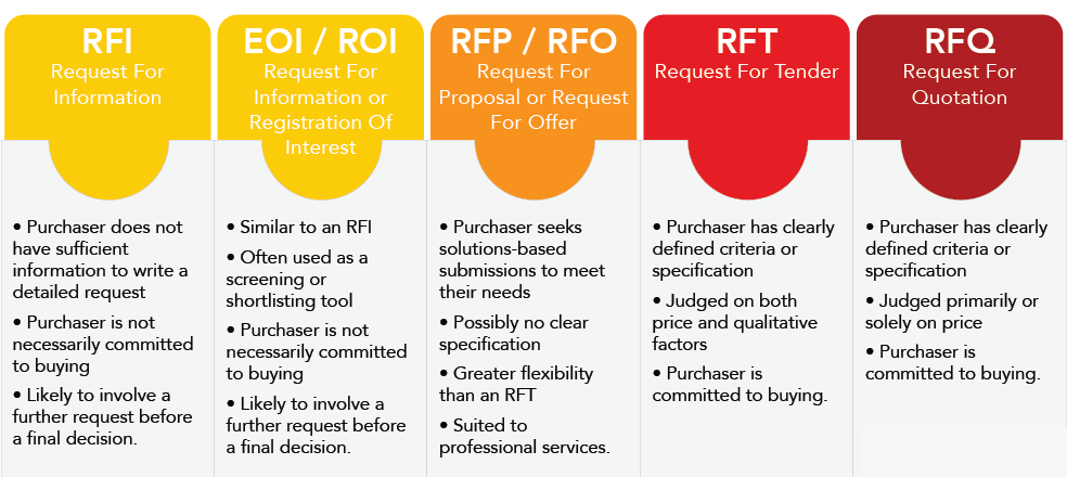 Are you confused with the terms rfi rfq rft and rfp for Rft template