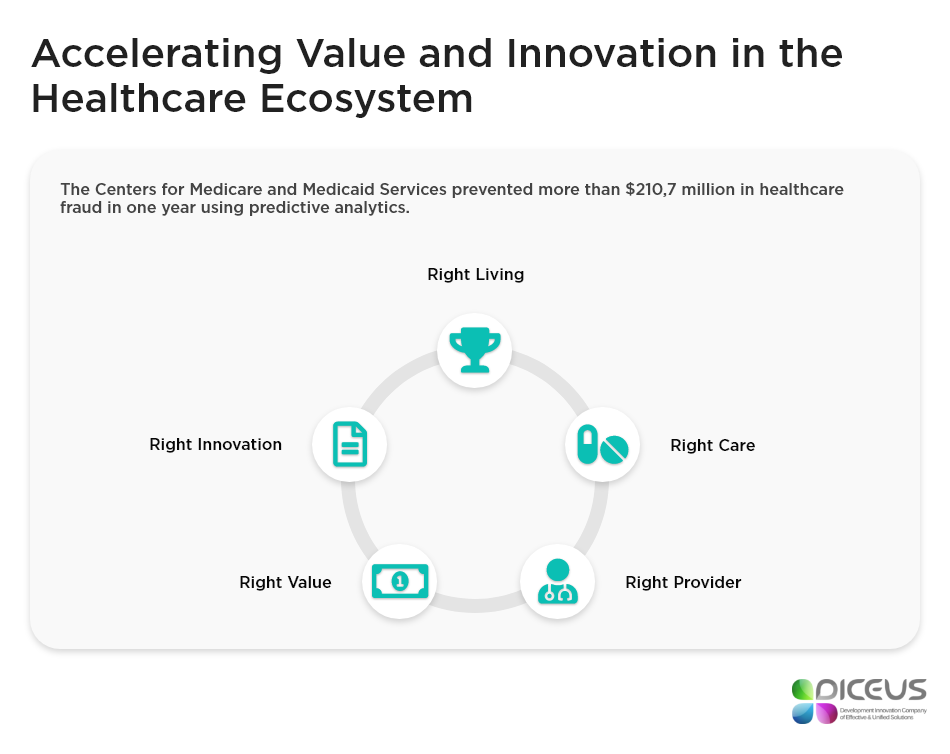 How Big Data Impacts the Healthcare Industry