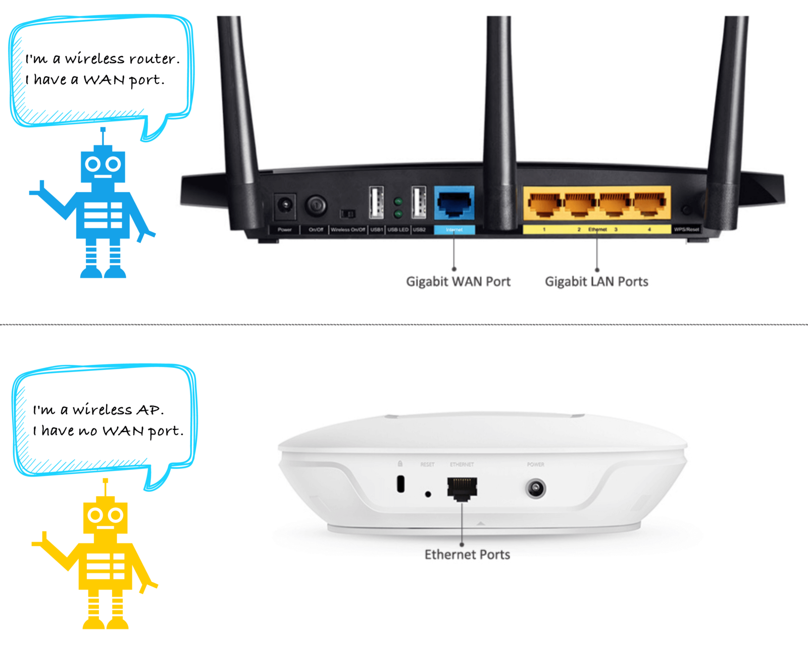 Wireless Access Point Vs Wireless Router Meela Medium