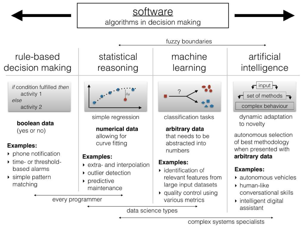 Difference Between Artificial Intelligence And Decision