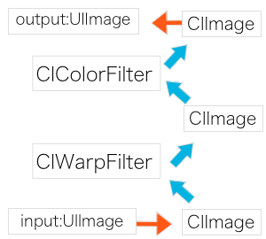 process_in_core_image_chaining