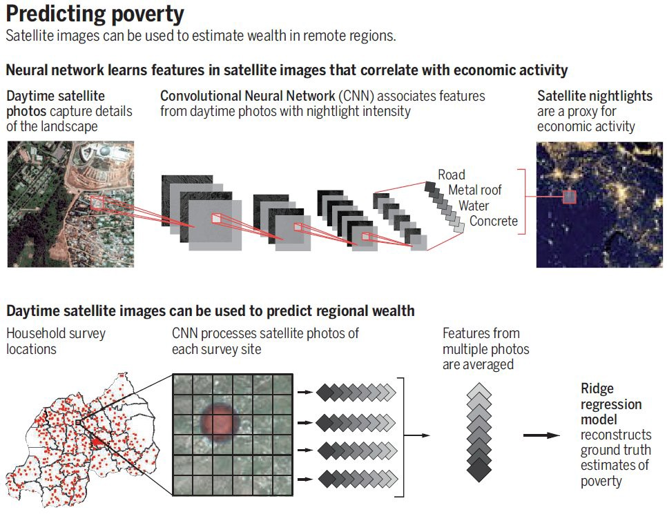'Fighting poverty with data' >  #MachineLearning #AI #DataScience #CNN #Statistics #BigData