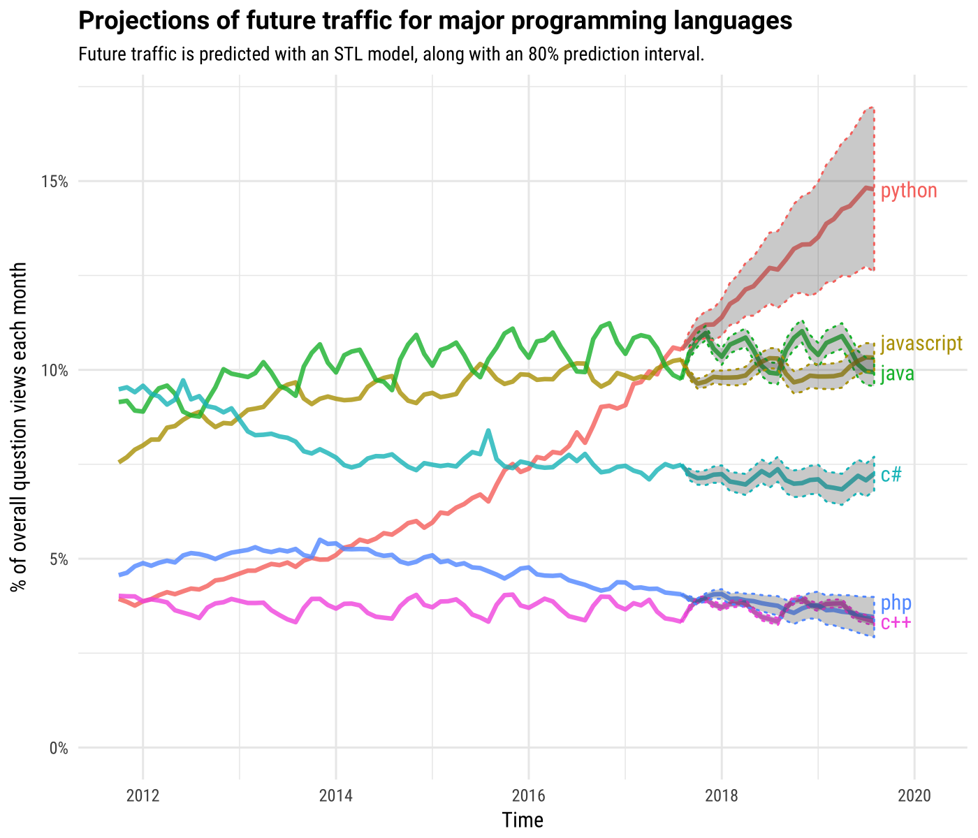 Why Python Is The Most Popular Language Used For Machine
