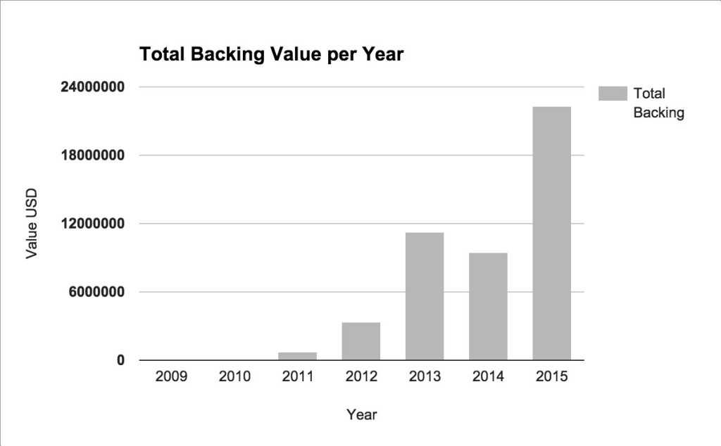 totalbackingvalueyear