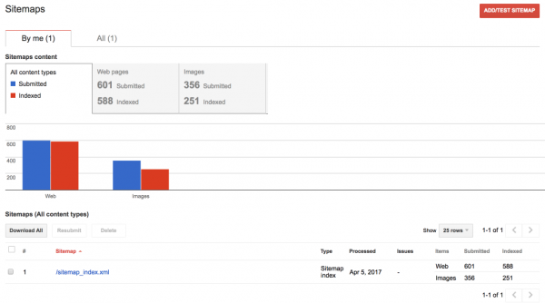 XML Sitemap data in Google Search Console