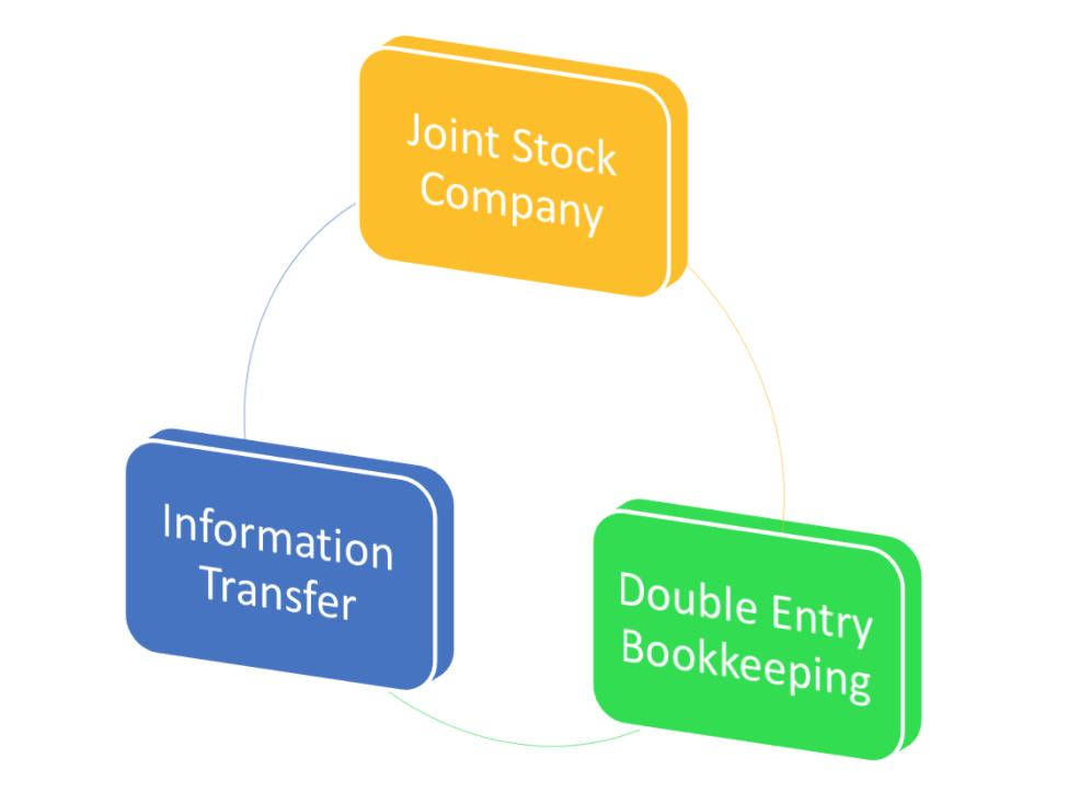 shares and joint stock companies in Joint-stock company: a joint-stock company is a business entity which is owned by shareholders each shareholder owns the portion of the company in proportion to his or her ownership of the company's shares (certificates of ownership.