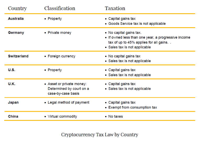 How cryptocurrencies are taxed in the netherlands