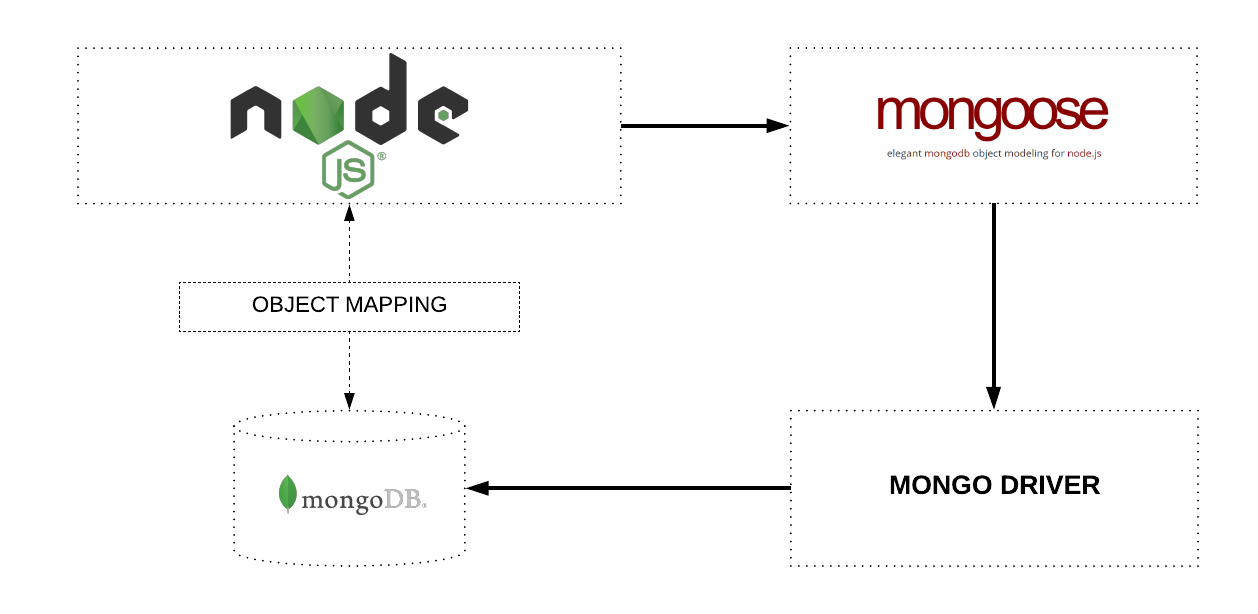 Introduction to mongoose for mongodb freecodecamp object mapping between node and mongodb managed via mongoose ccuart Choice Image