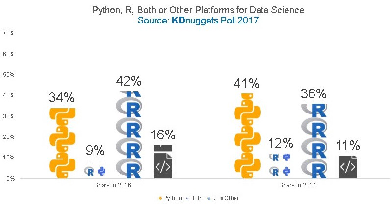 Python vs R for Data Science: And the winner is.. - Data ...