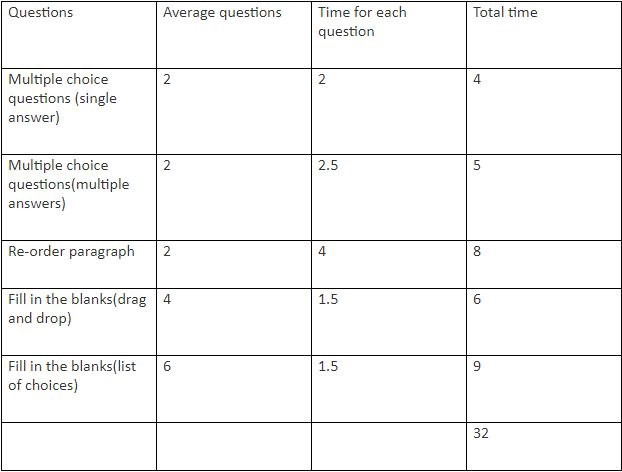 paragraph on time management for students