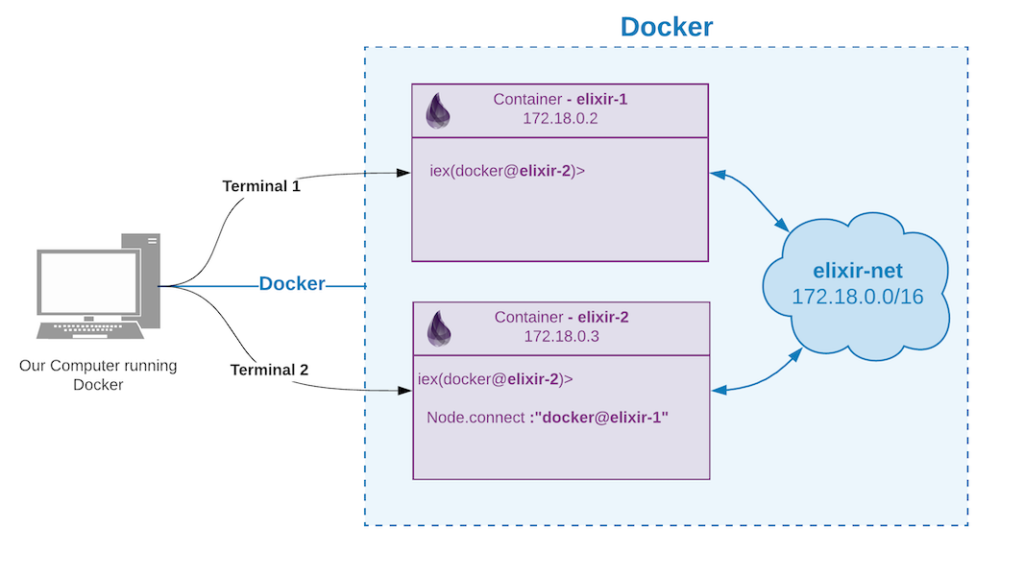 Multiple Elixir Nodes using Docker Containers