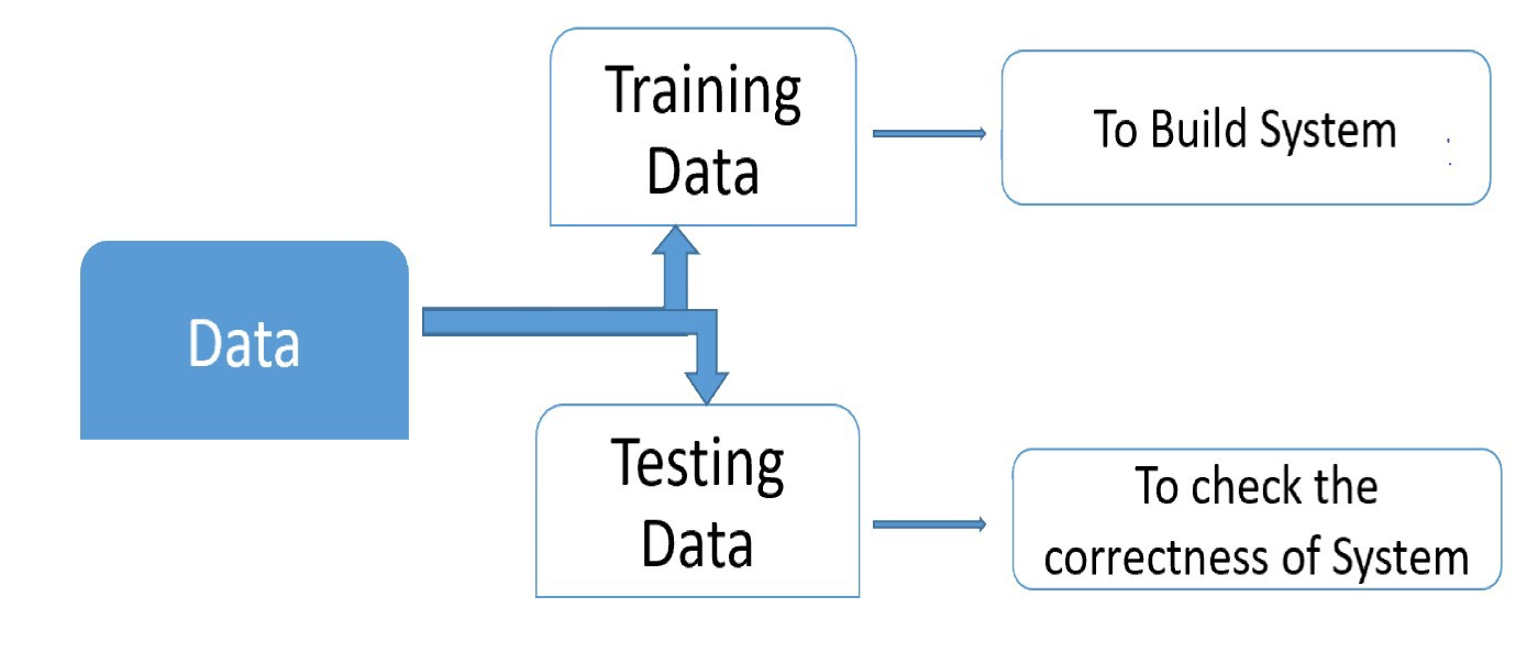 Training and Learning