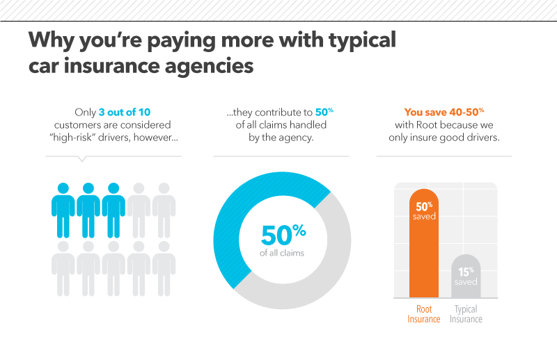 The Outdated Science Behind Unfair Insurance Rates Part 2