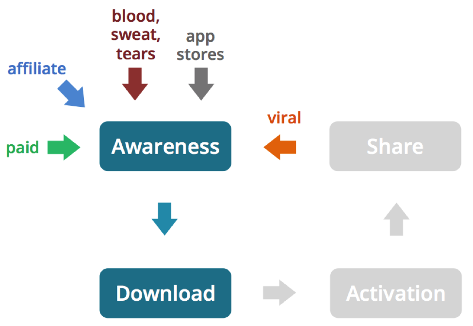 Mobile growth engines awareness activation cycle step 2