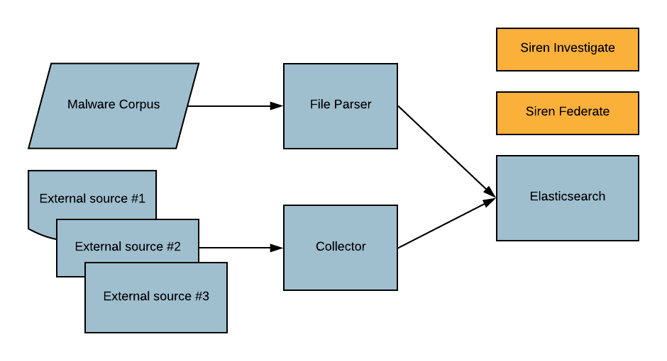 Siren for OSINT system architecture