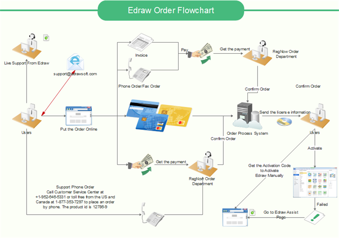 Create A Professional Order Process Flowchart Within 4 Steps
