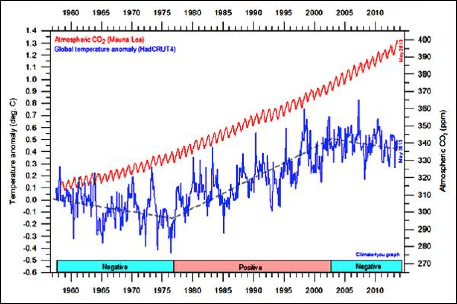 1955 - 2010 temperature and CO2 data
