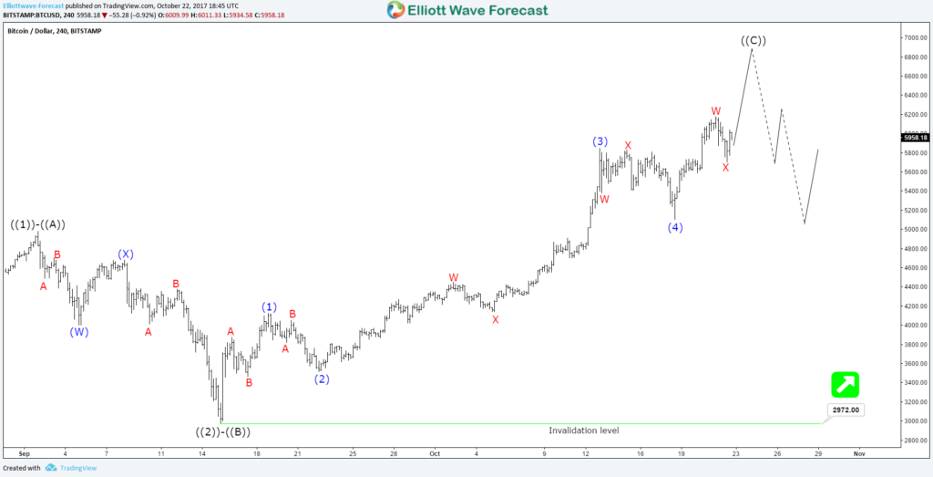 Why Bitcoin can pullback from $6100 — $6800? – Elliott Wave