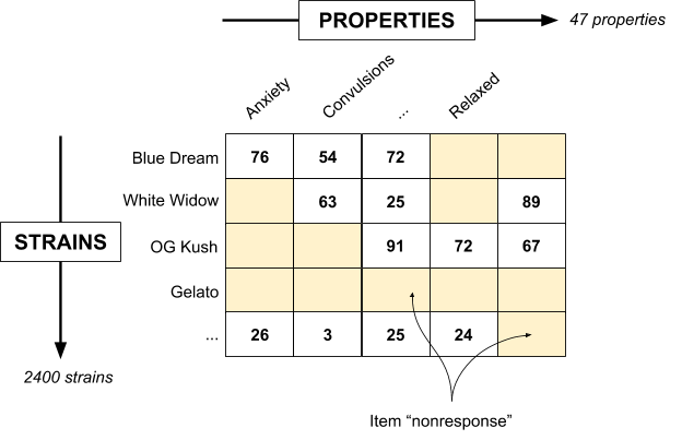 Utility Matrix. The rows are strains. The columns are experience properties