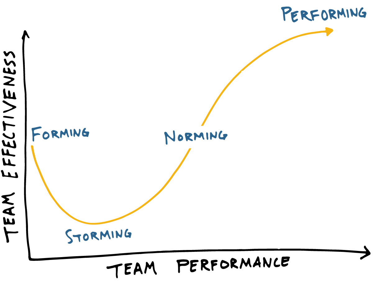 Tuckman's Team & Group Developmental Model describes how a team moves through four stages as they increase performance.