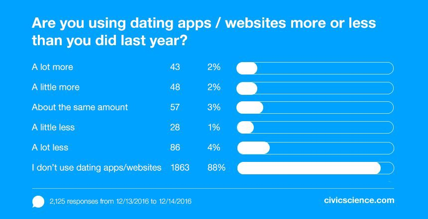 More people are using dating apps less than they did last year.