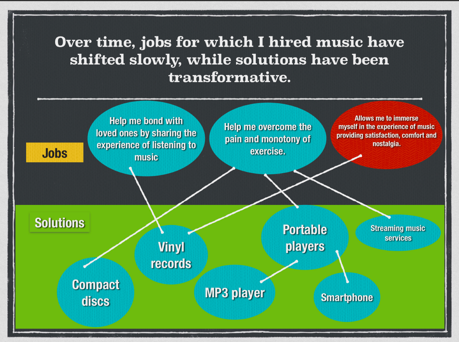 my life through a jobs to be done lens why i hire music