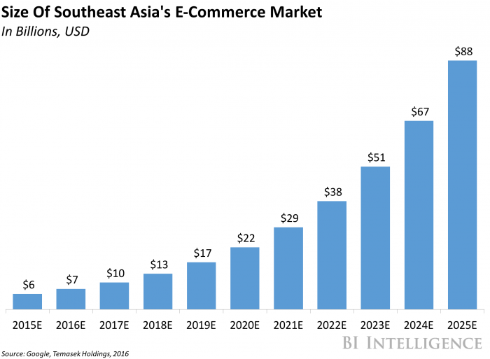 Southeast Asia's set for explosive e-commerce growth
