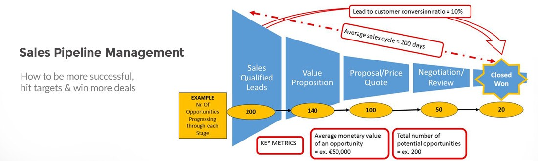 is sales pipeline management really important for sales growth