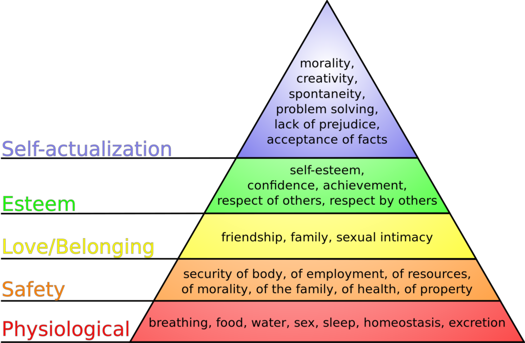 Wikimedia Commons - Maslow's hierarchy of needs