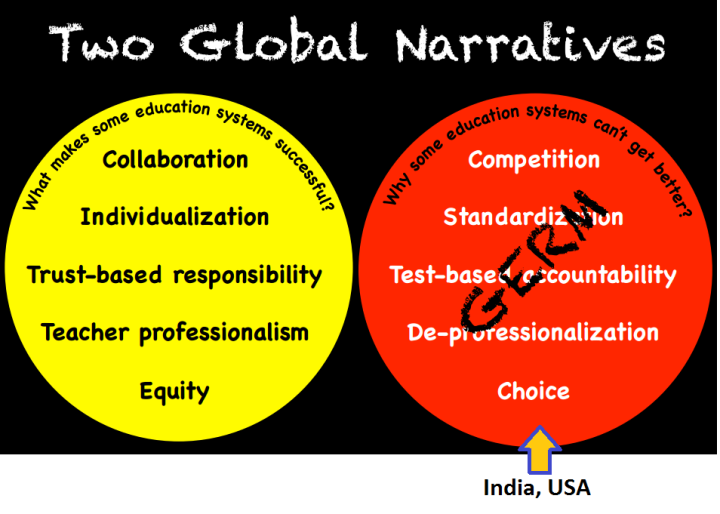 difference between education system in india and usa